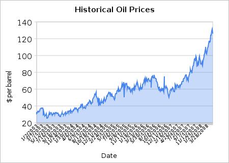 oil profits