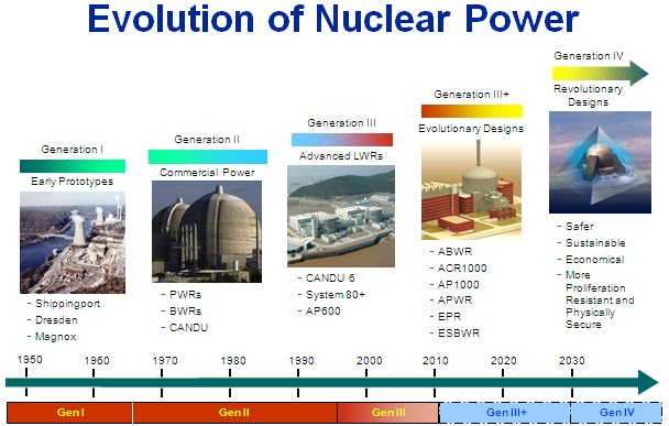Timeline of the North Korean nuclear program