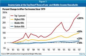 Between 1979 and 2007, average after-tax incomes for the top 1 percent rose by 281 percent after adjusting for inflation — an increase in income of $973,100 per household — compared to increases of 25 percent ($11,200 per household) for the middle fifth of households and 16 percent ($2,400 per household) for the bottom fifth