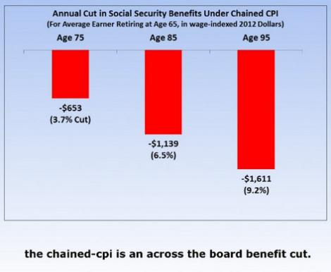SSW_ChainedCPI_benefit-cut
