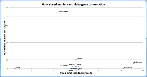 Video-games-and-gun-violence-Washington-Post-1
