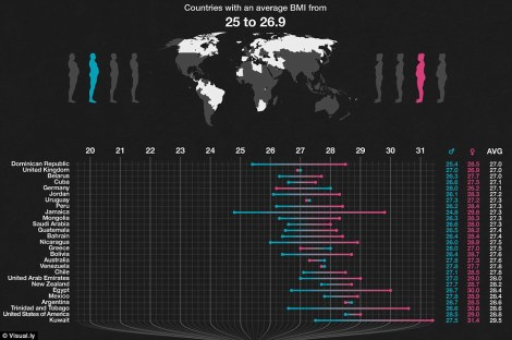 Average-BMI-values-for-adults-around-the-globe-