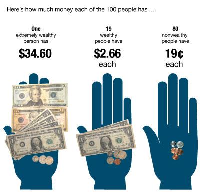 Wealth-Dist_hands2