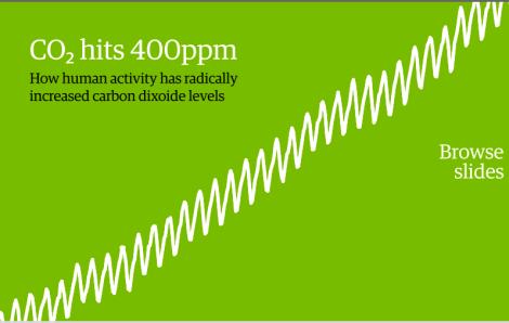 CO2 hits 400ppm