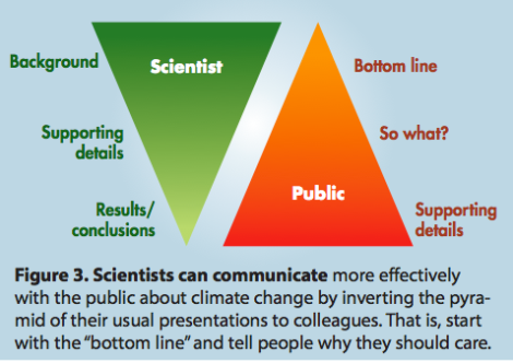 communicatingclimatescience